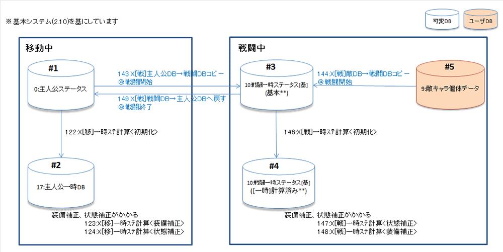 ステータス管理DBの関係